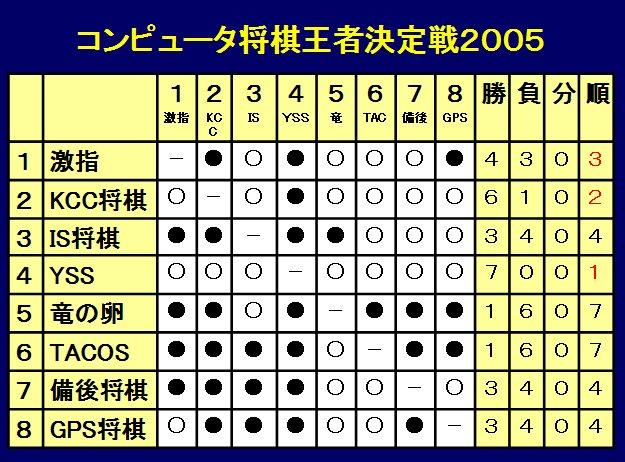 Csgp2005